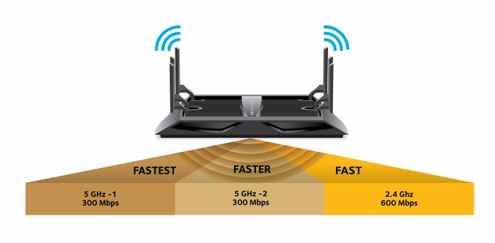 Wifi Router bands